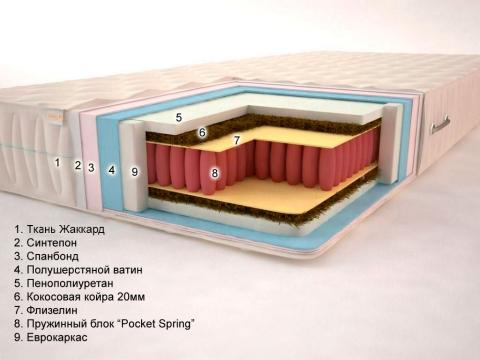 Матрас Сонель Татос (Pocket Spring)